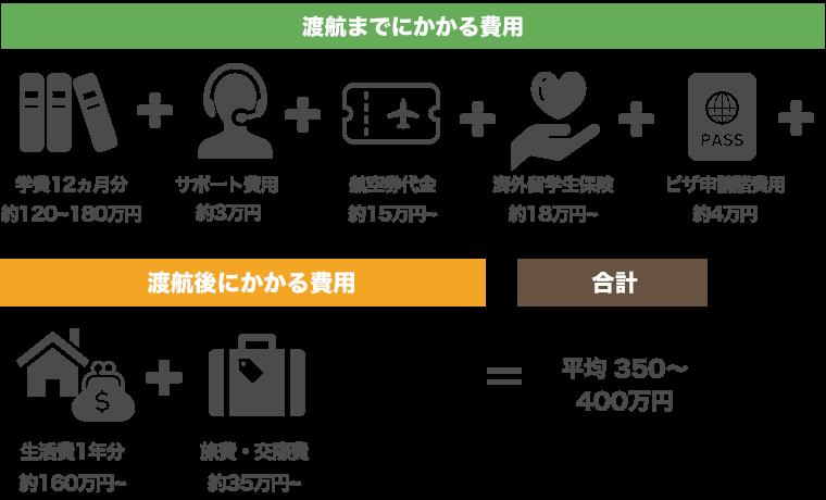 渡航までにかかる費用 + 渡航後にかかる費用 = 合計 350~400万円