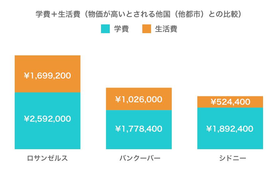 学費+生活費(物価が高いとされる他国(他都市)との比較)