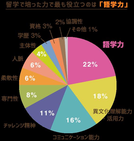 留学で培った力で最も役立つのは「語学力」 グラフ