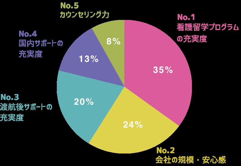 グラフ No1. 看護留学プログラムの充実度 No2. 会社の規模・安心感 No3. 渡航後サポートの充実度 No4. 国内サポートの充実度 No5. カウンセリング力