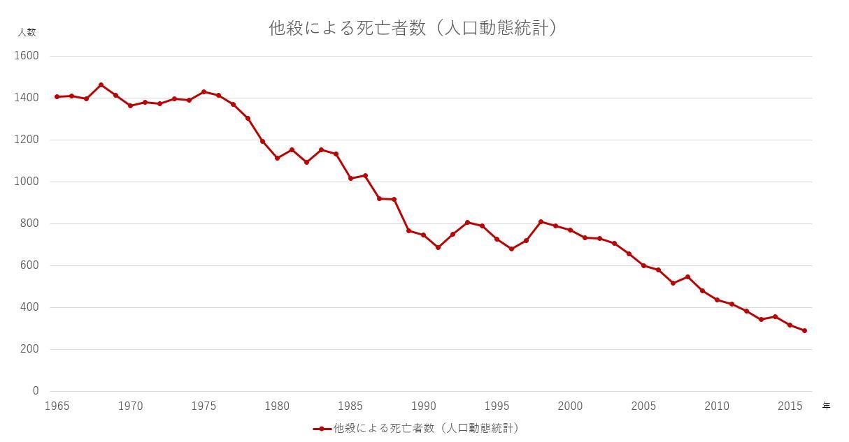 他殺による死亡者数(人口動態統計)