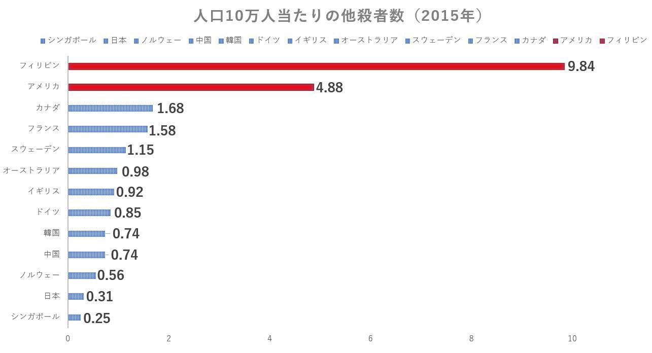 人口10万人当たりの他殺者数(2015年)